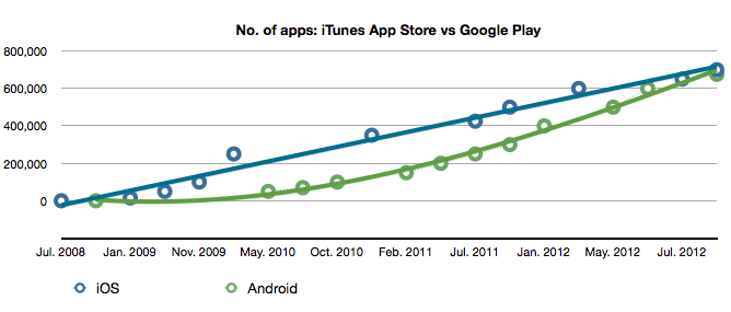 Tracking growth: the iTunes app store vs Google Play
